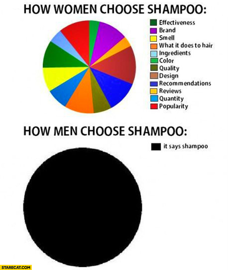 How women choose shampoo how men choose shampoo it says shampoo