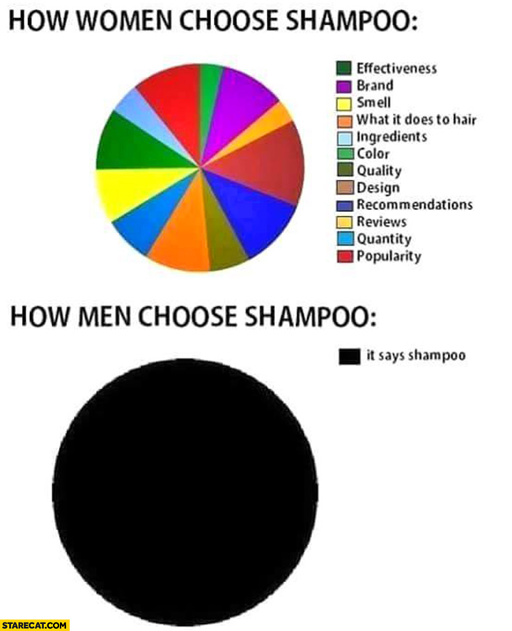 How women choose shampoo, how men choose shampoo: it says shampoo