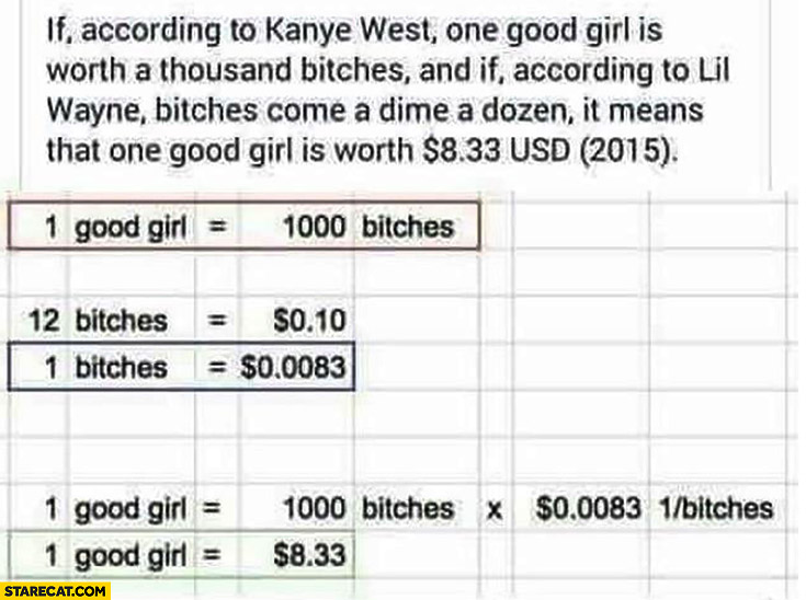 If according to Kanye West one good girl is worth a thousand bitches and Lil Wayne says bitches come a dime a dozen means one good girl is worth 8 dollars
