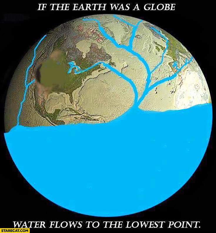 If the Earth was a globe water flows to the lowest point