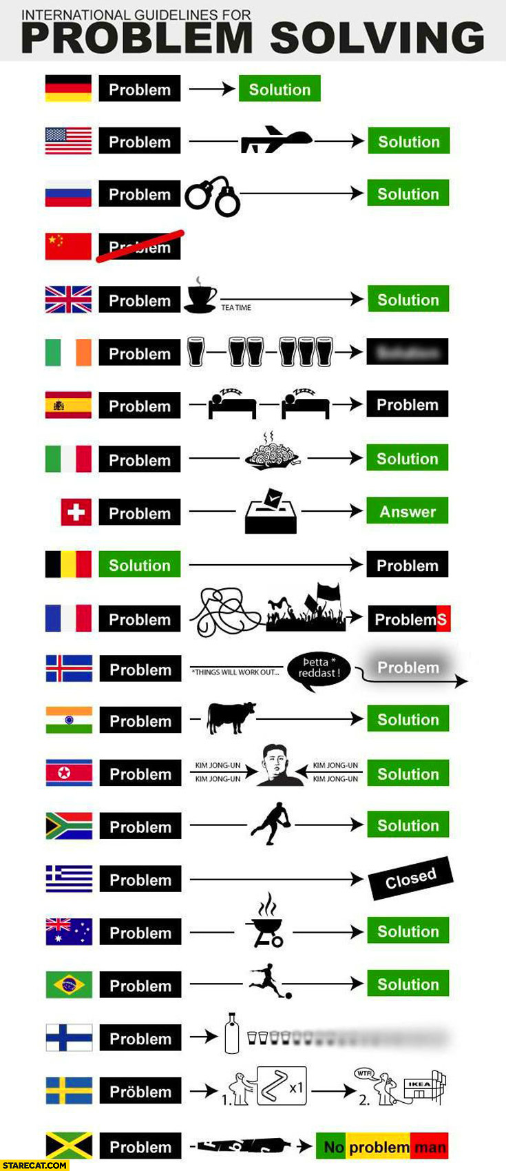 International guidelines for problem solving countries