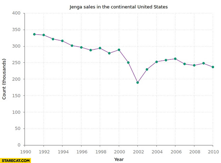 Jenga sales in the United States graph: World Trade Center attacks in 2001 collapse