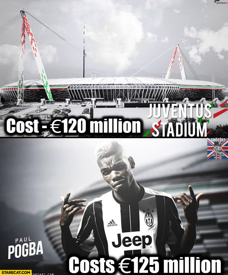 Juventus stadium cost 120 million euros, Paul Pogba costs 125 million euros