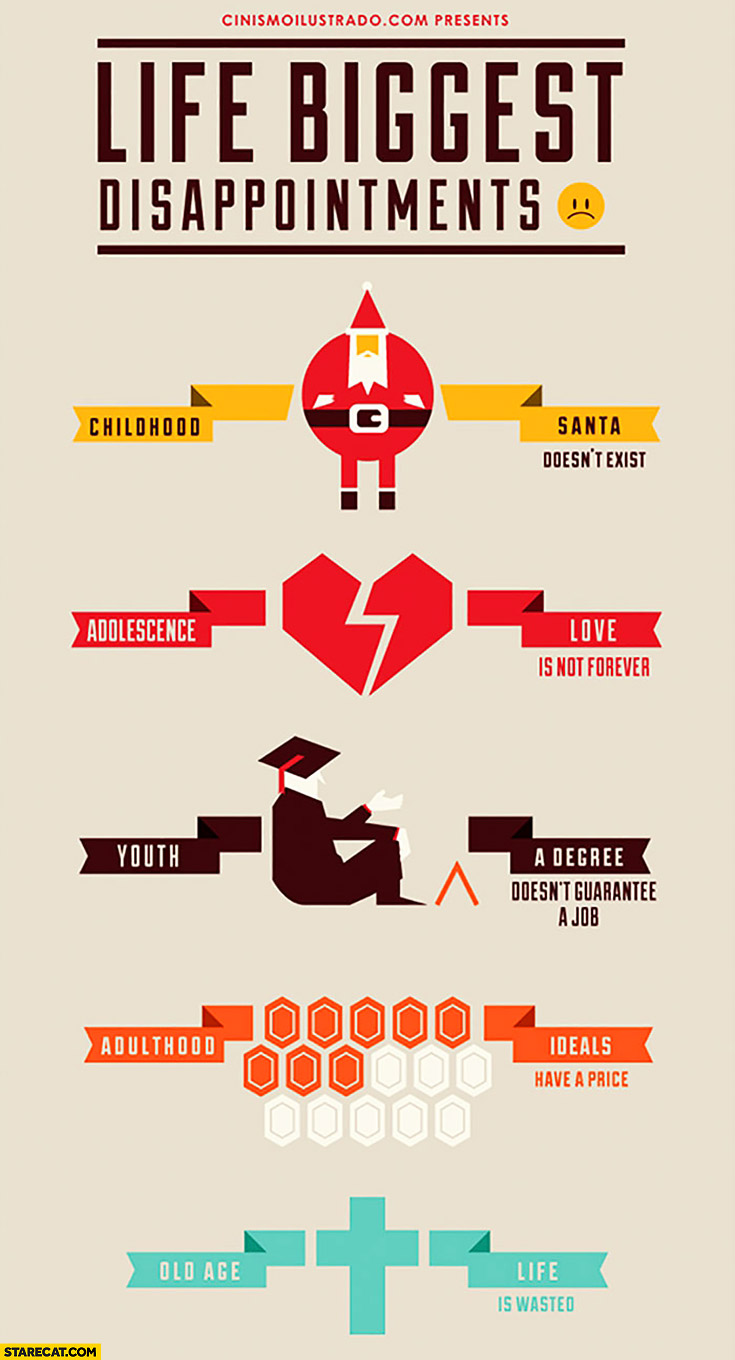 Life biggest disappointments infographic: Santa, love is not forever, degree doesn't guarantee a job, ideals have a price, life is wasted