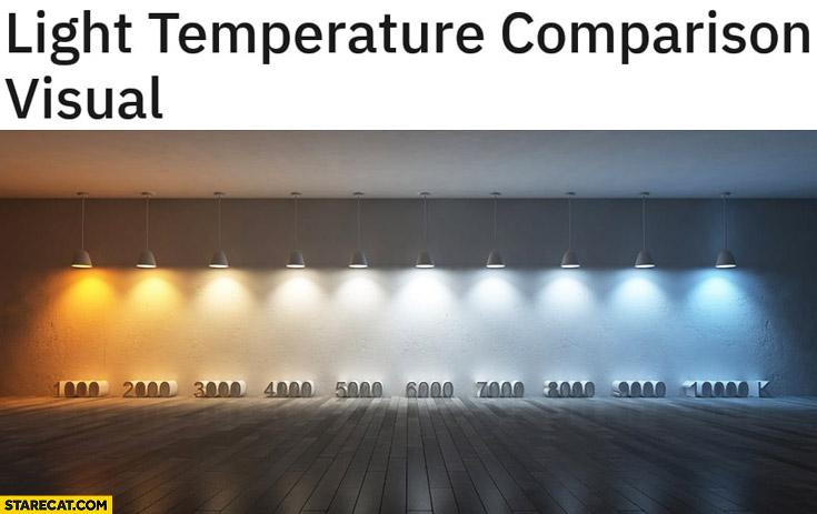 Light temperature comparison visual 1000k to 10000k