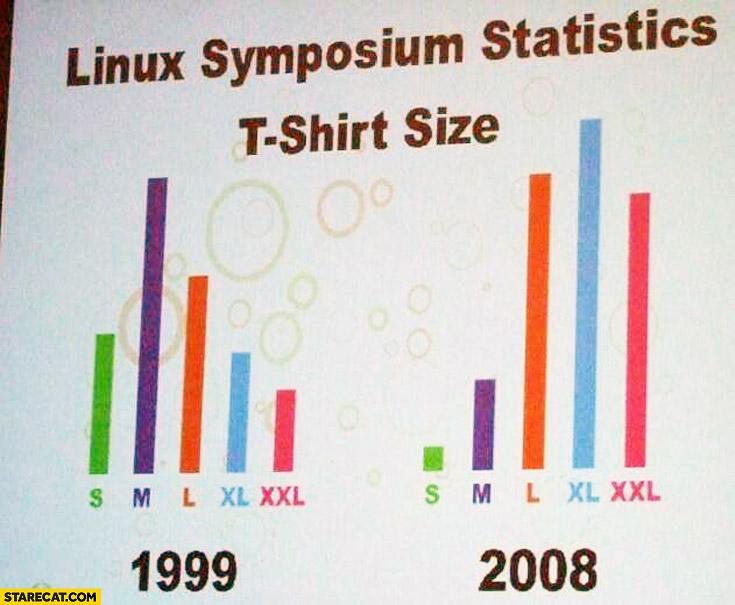 Linux symposium statistics t-shirt size 1999-2008 comparison