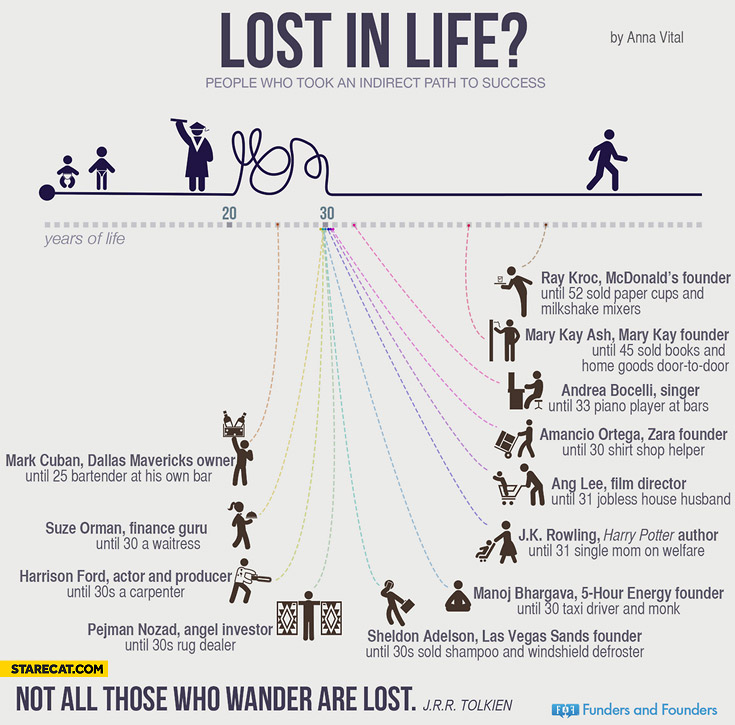 Lost in life people who took an indirect path to success