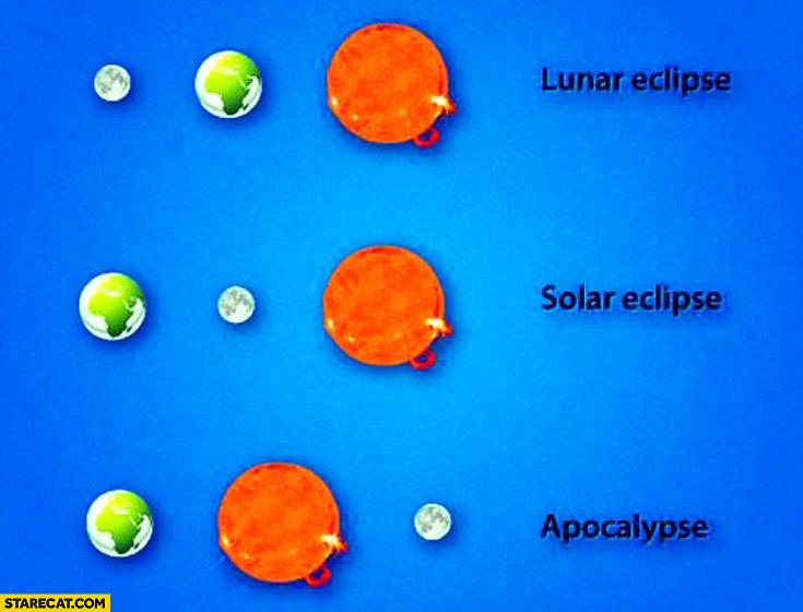 Lunar eclipse, solar eclipse, apocalypse