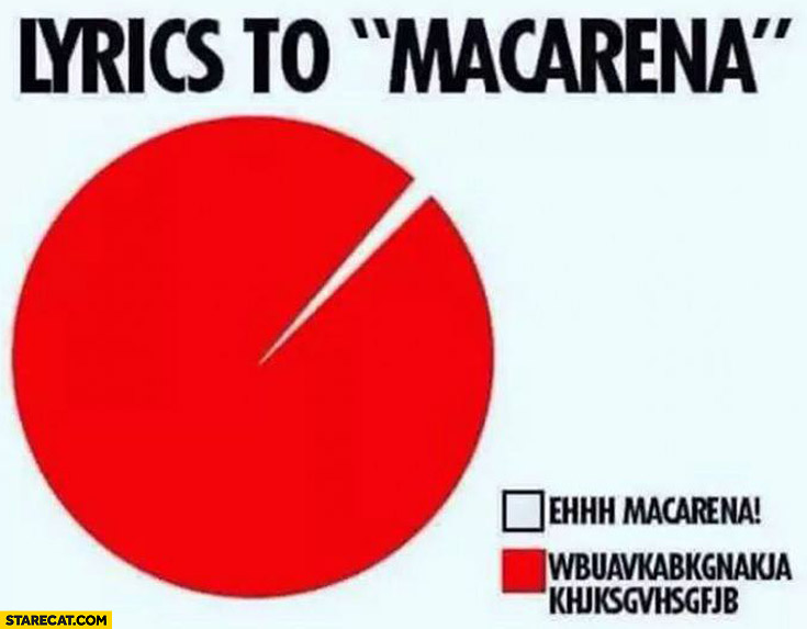 Lyrics to Macarena graph: ehhh Macarena!