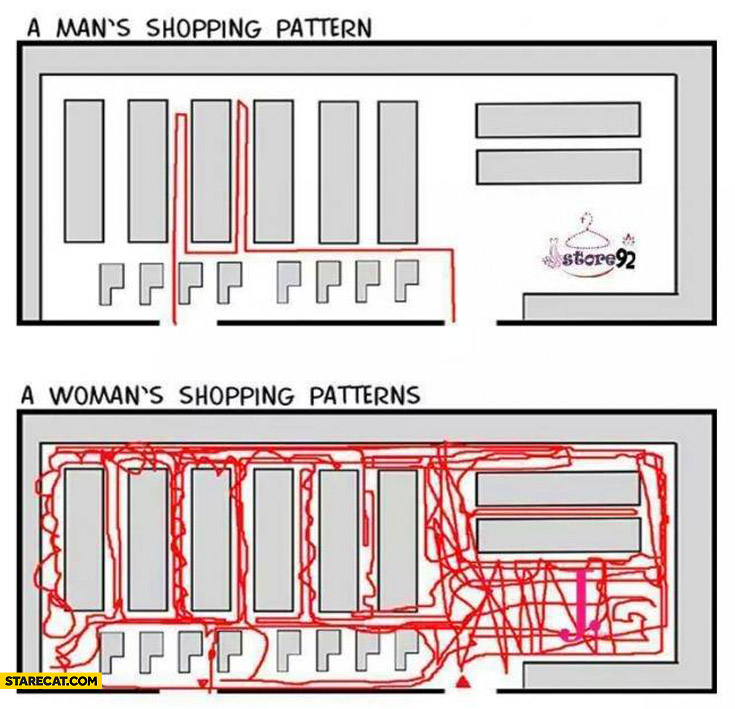 Man's shopping pattern woman's shopping patterns