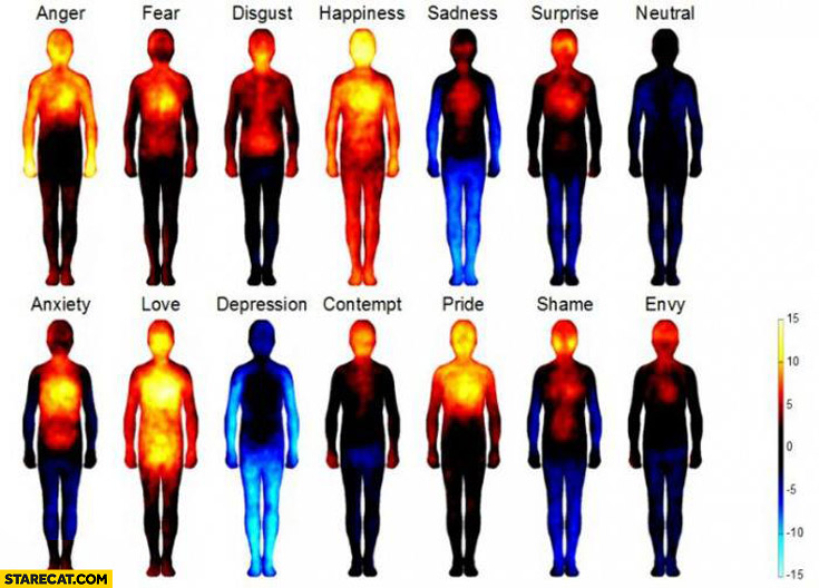 Mapping of human emotions