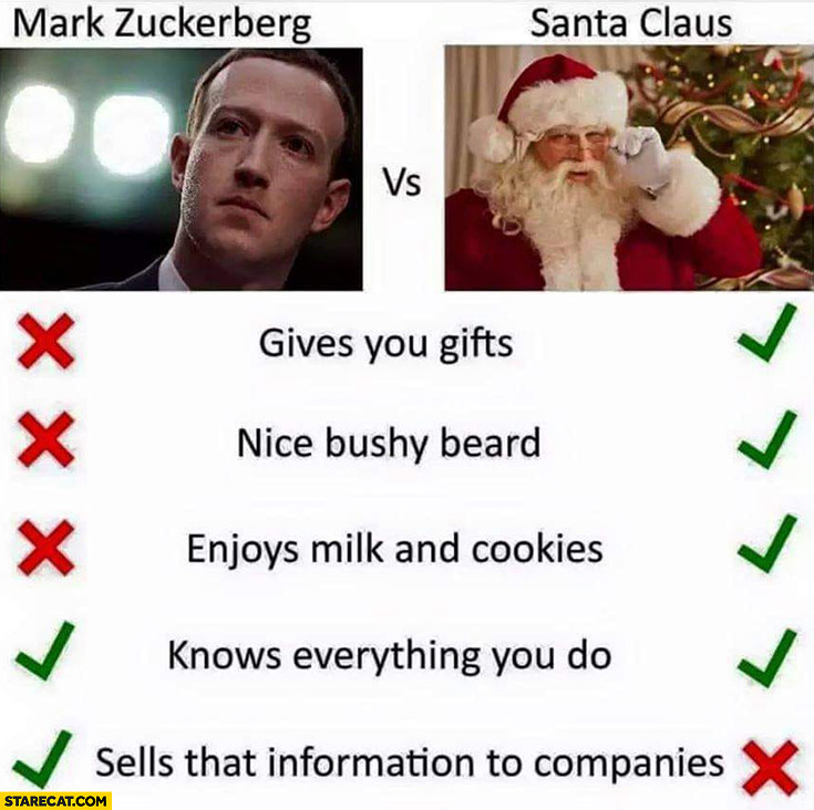 Mark Zuckerberg vs santa claus comparison knows everything you do sells that information to companies