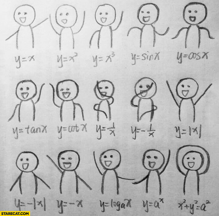 Math functions shown with arms hands
