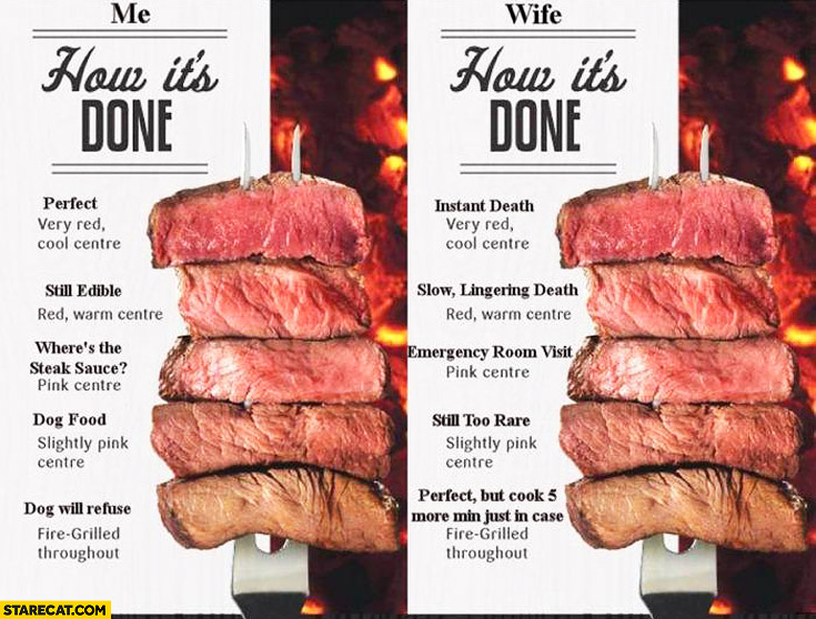 Meat doneness chart me wife how it's done