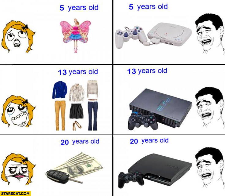 Men vs women 5 years old 13 20 PlayStation
