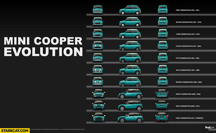 Mini Cooper evolution diagram graph infographic
