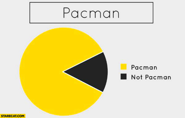 Pacman graph, not Pacman