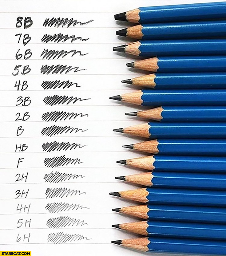 Pencil types explained creative comparison infographic