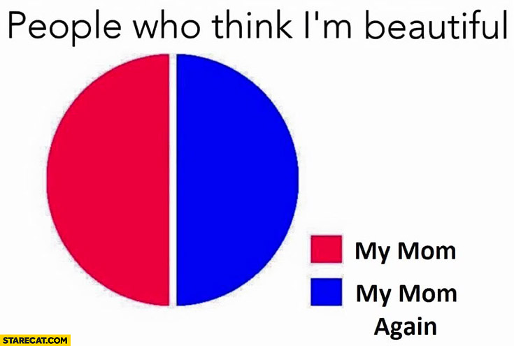 People who think I'm beautiful graph: my mom, my mom again