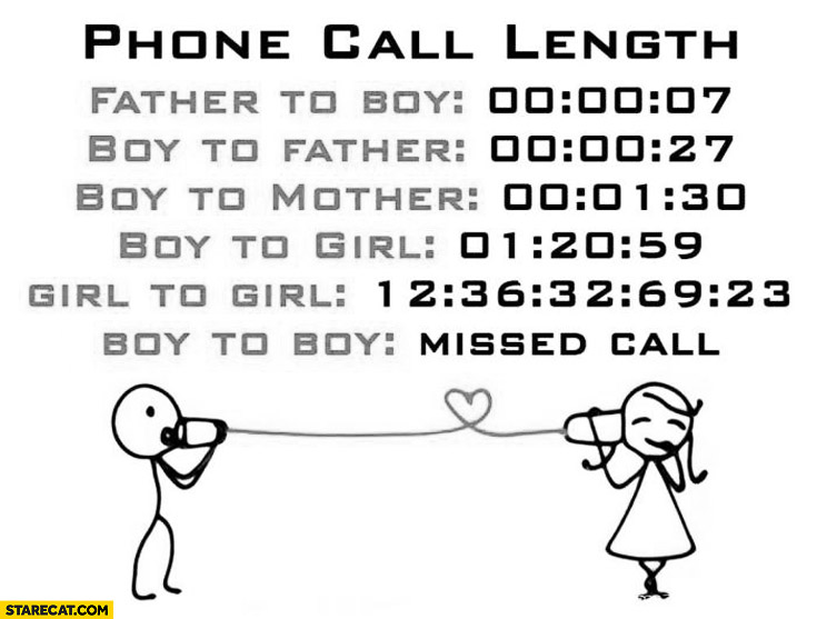 Phone call lenght boy girl mother father