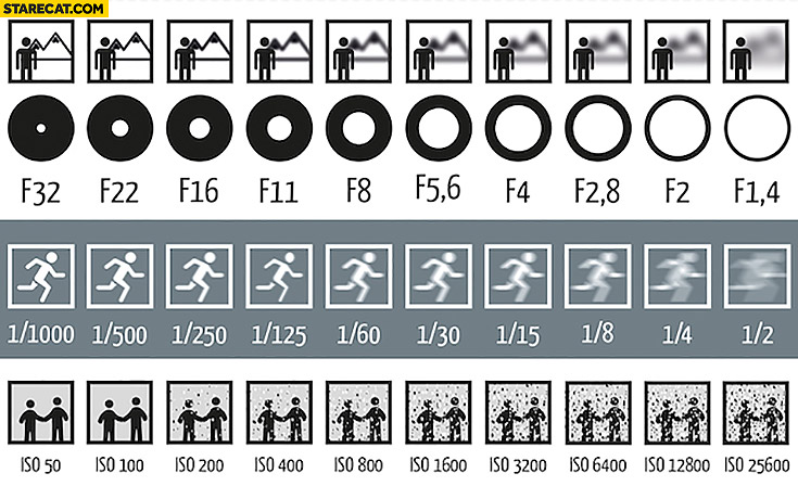 Photography photo parameters explained: aperture, shutter speed, ISO infographic
