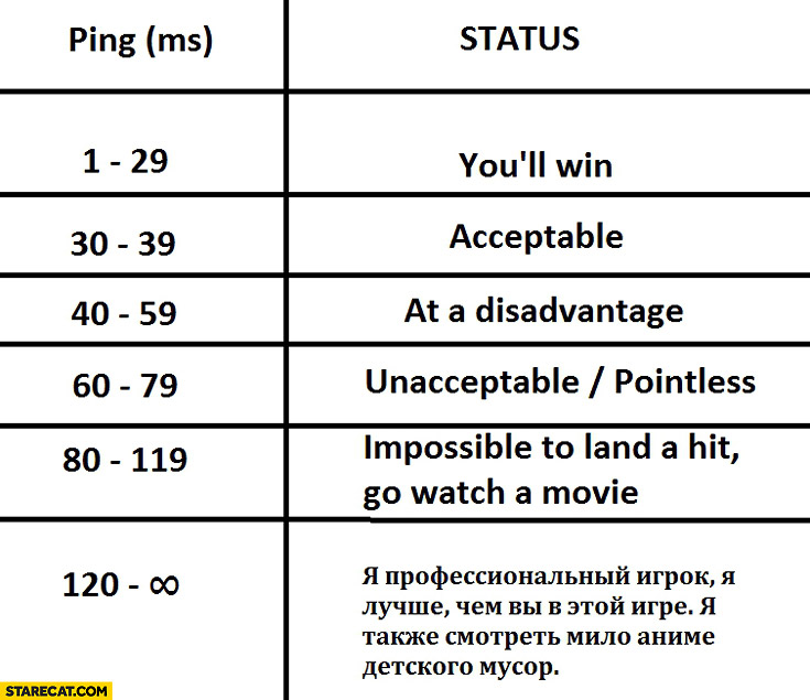 Ping in a game your status russian