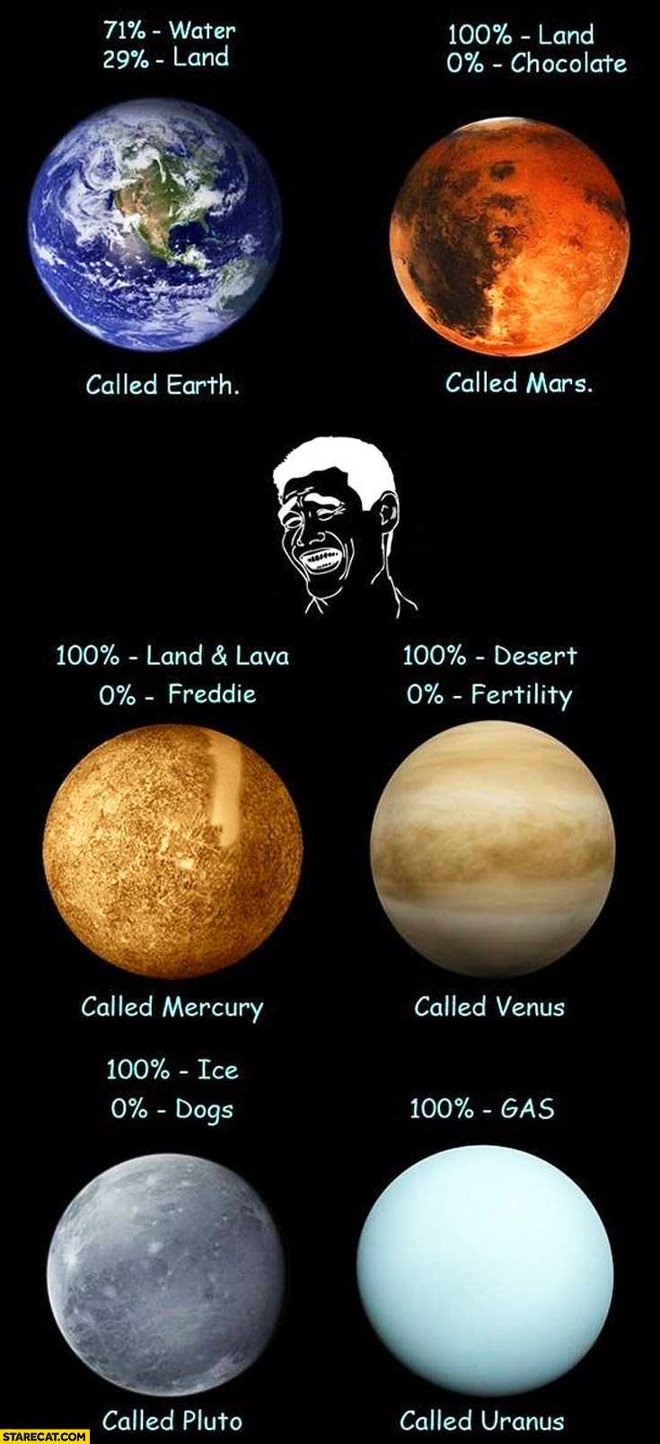 Planets what are they made of, how are they called? Comparison fail