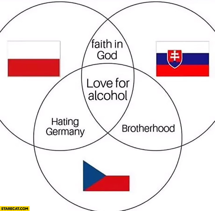 Poland, Slovakia, Czech Republic hating Germany, brotherhood, faith in god, love for alcohol graph