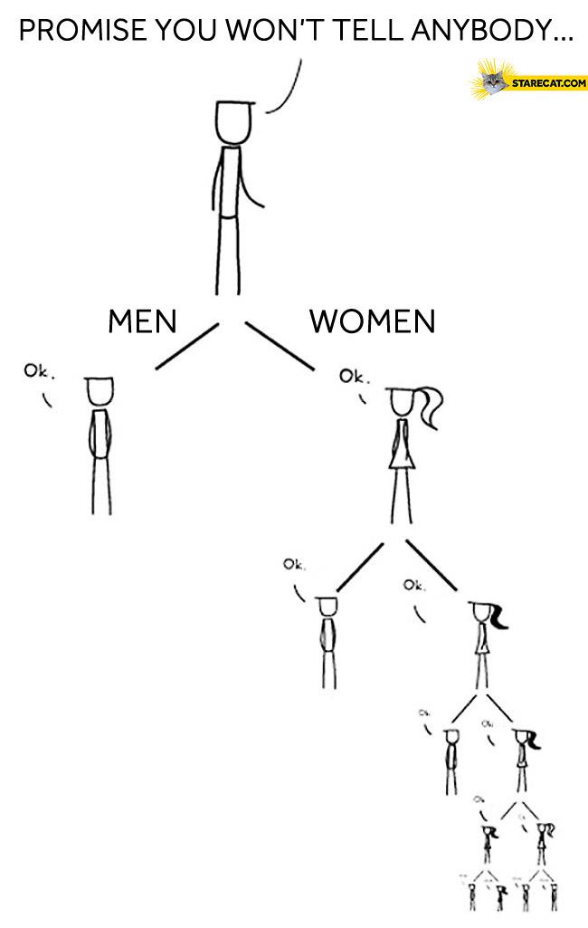Promise you won't tell anybody men women