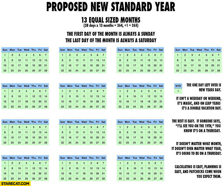 Proposed new calendar standard year 13 equal sized months
