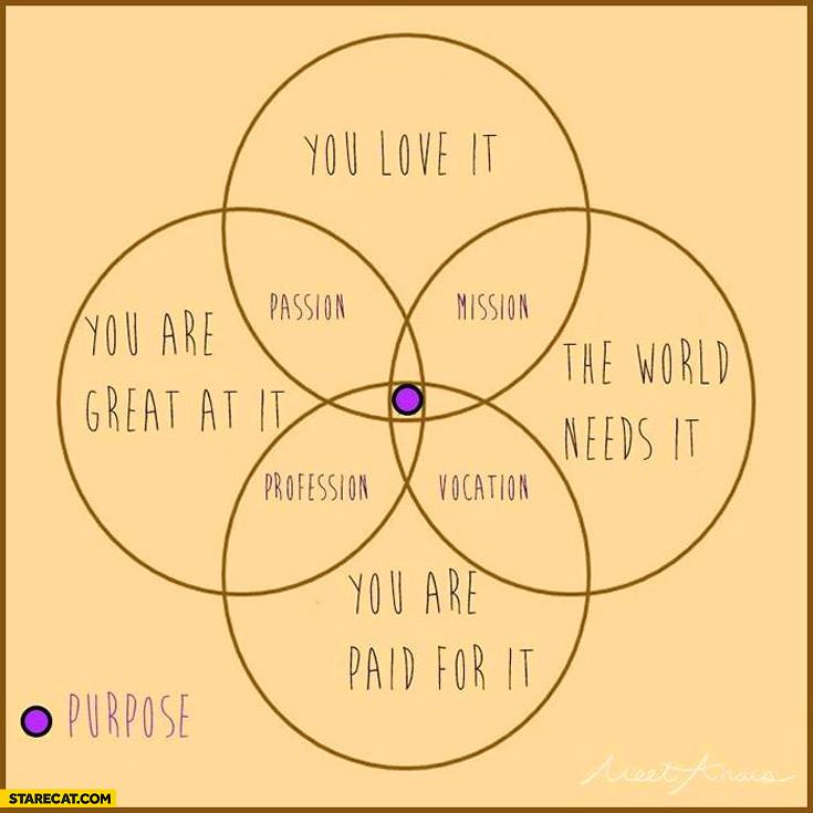 love friendship venn diagram