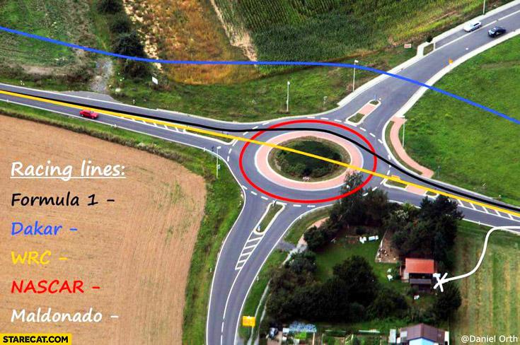 Racing lines: Formula1, Dakar, WRC, Nascar, Maldonado comparison