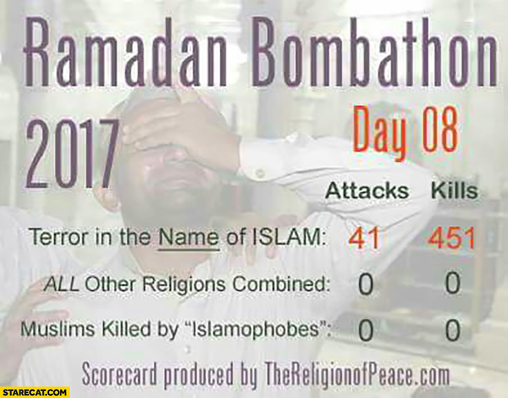 Ramadan bombathon statistics: terror in the name of islam vs all other religions combined vs muslims killed by islamophobes numbers attacks kills