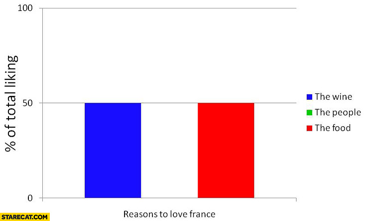 Reasons to love France graph food people wine