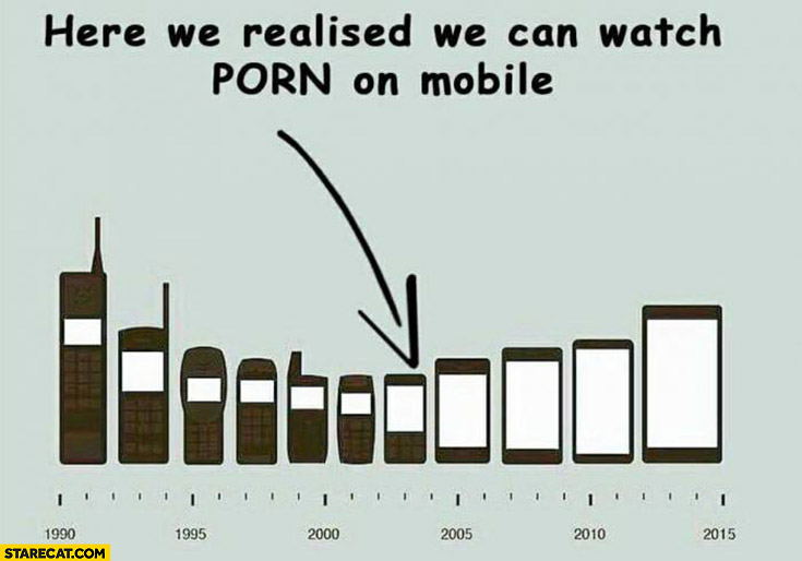 Smartphones phone evolution. Here we realize we can see porn in the mobile