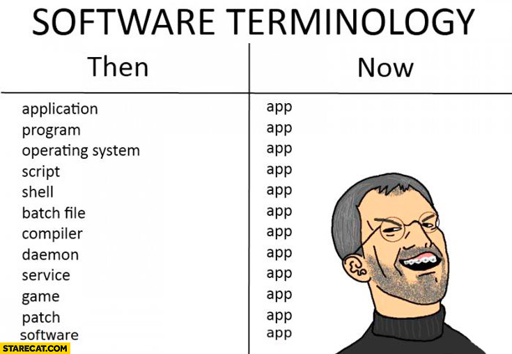 Software terminology back then many words, now all called app