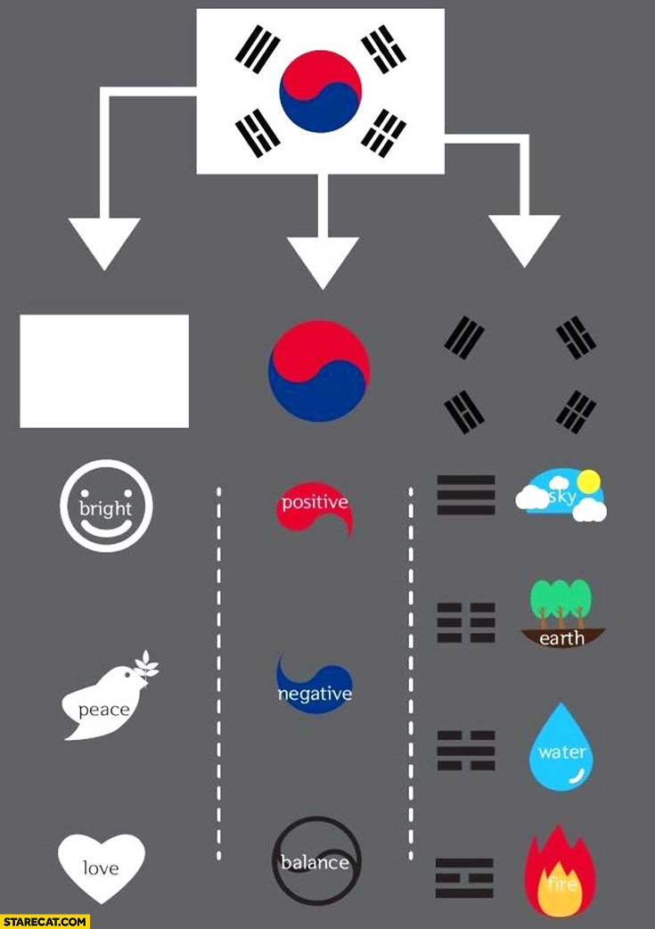 South Korea flag decomposed infographic air earth water fire positive negative balance