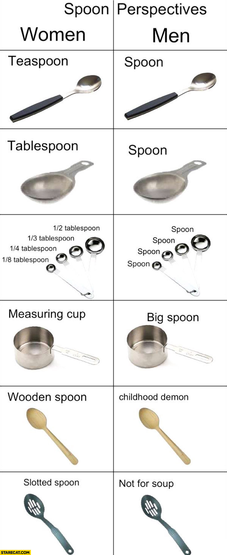 Spoon perspectives men vs women