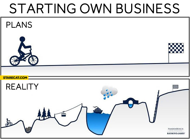 Starting own business plans reality