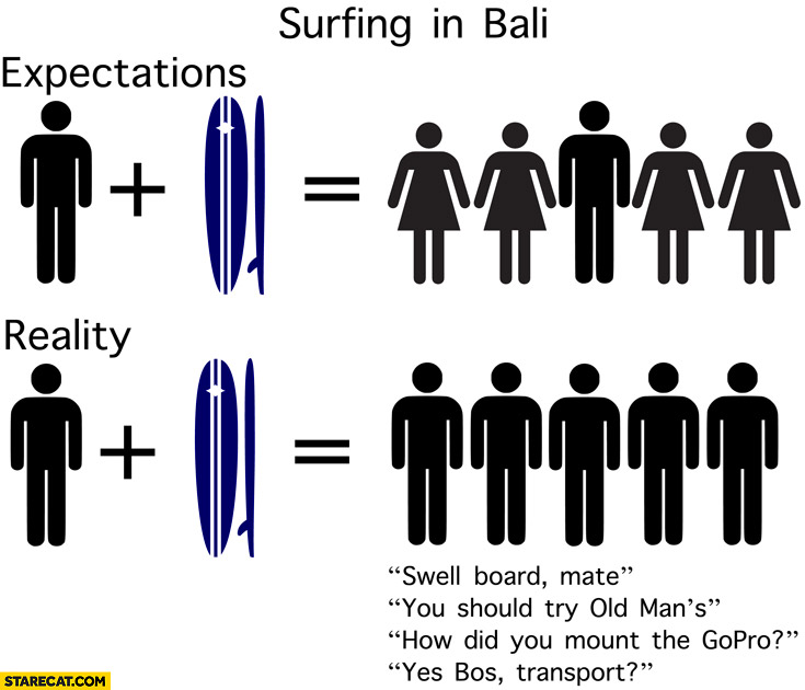 Surfing in Bali: expectations women vs reality only men