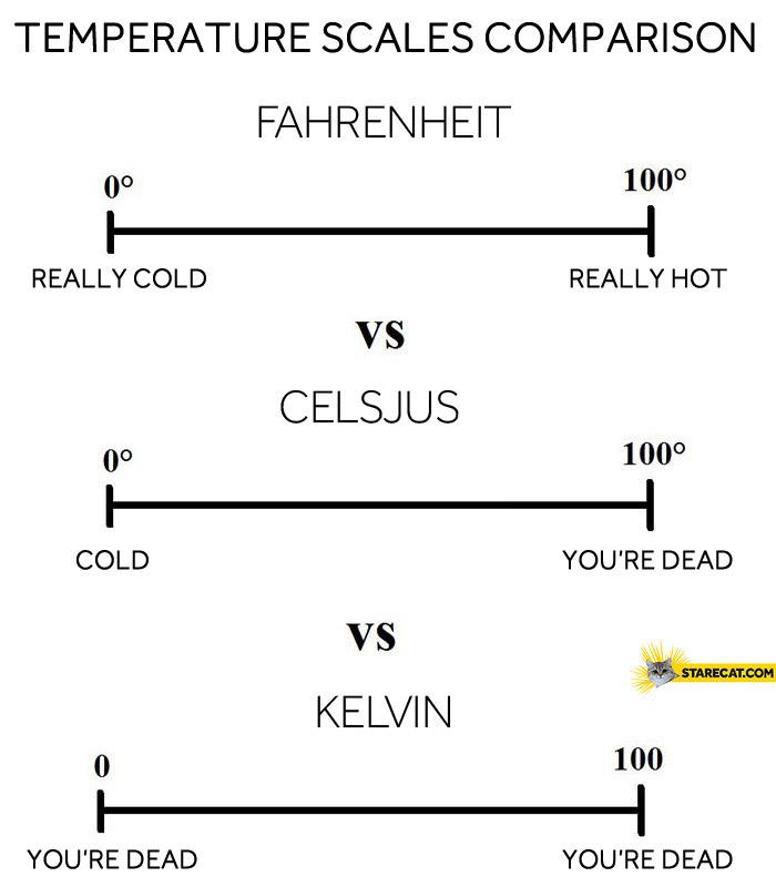 Temperature scales comparison