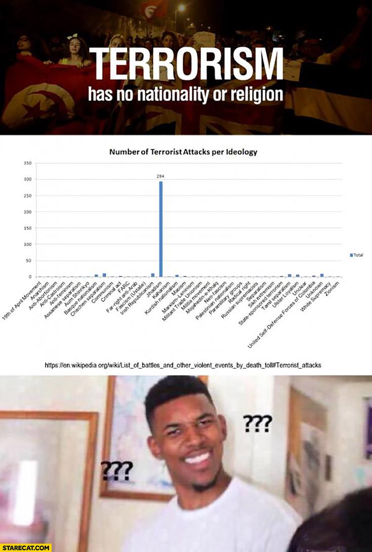Terrorism has no nationality or religion. Number of terrorist attacks per ideology jihadism graph wtf meme