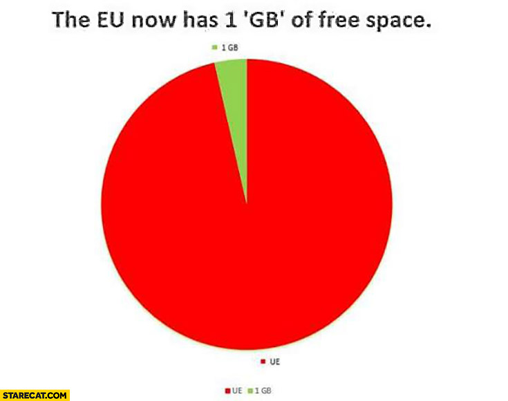 The EU now has 1 GB of free space graph Brexit