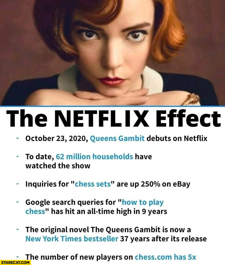 The Netflix effect queens gambit buying chess sets Googling how to play chess