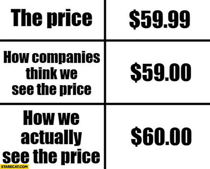 The price $59,99 how companies think we see the price $59,00 how we actually see the price $60