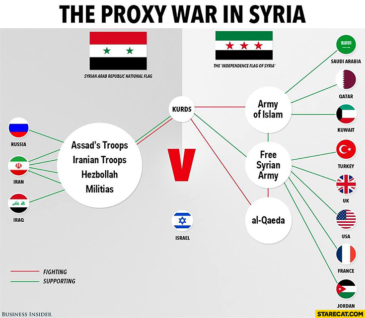 The proxy war in Syria explained infographic