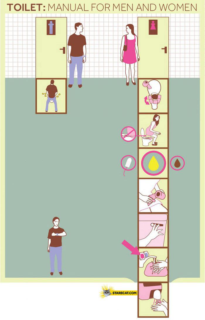 Toilet manual for men and women restroom