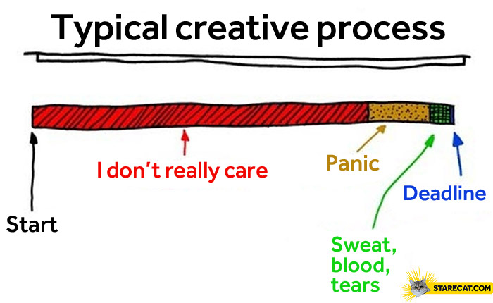 Typical creative process