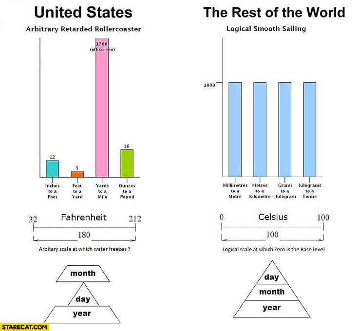 United States imperial system vs rest of the world Metric System: arbitrary retarded rollercoaster vs logical smooth sailing