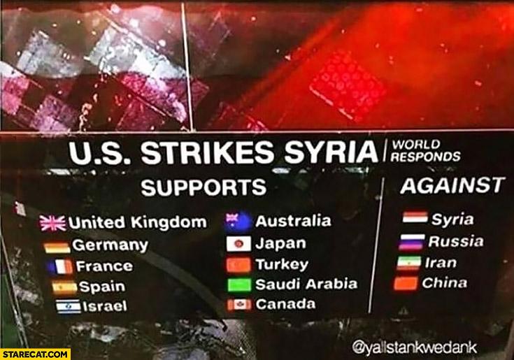 US strikes Syria, world responds: supports vs against squads TV news